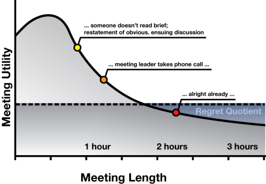 Meeting Length Regret Quotient